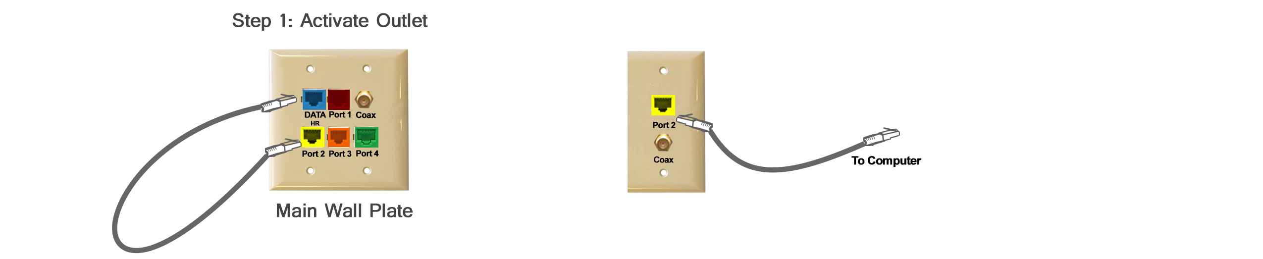 support on the cross connect wall plate connect the blue outlet to the matching outlet using a cat5 ethernet cable